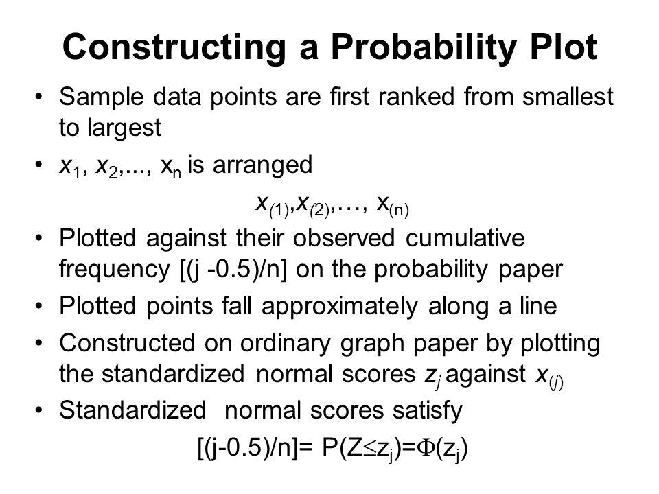 Constructing a Probability Plot