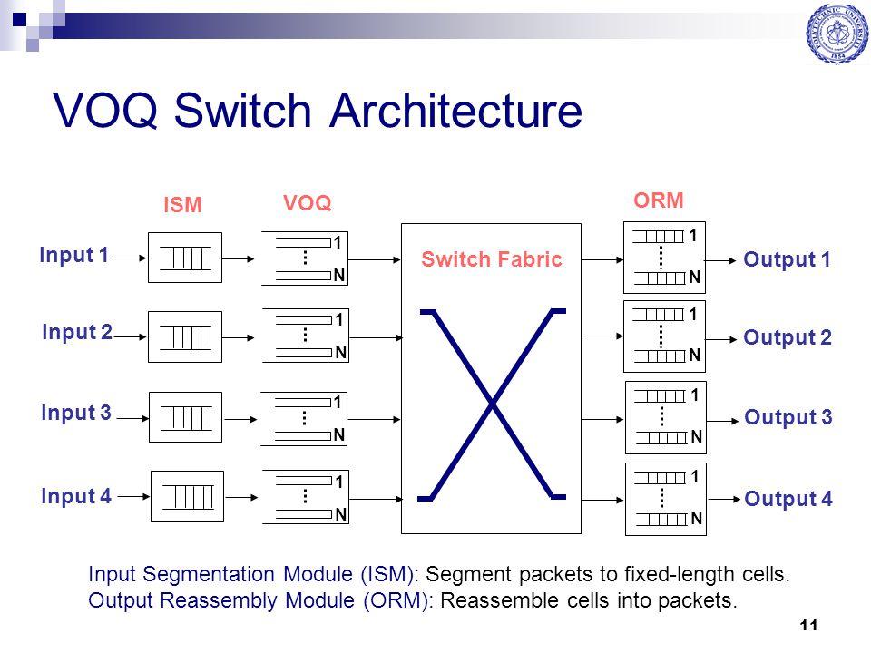 VOQ Switch Architecture
