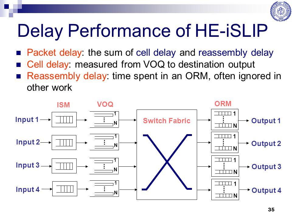 Delay Performance of HE-iSLIP