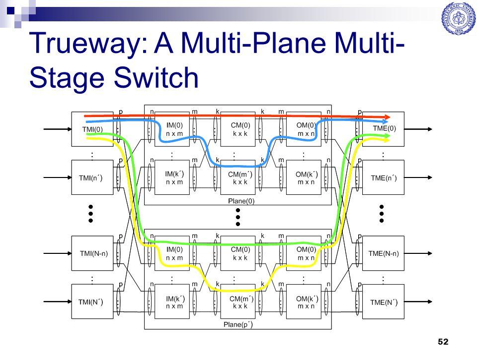 Trueway: A Multi-Plane Multi-Stage Switch