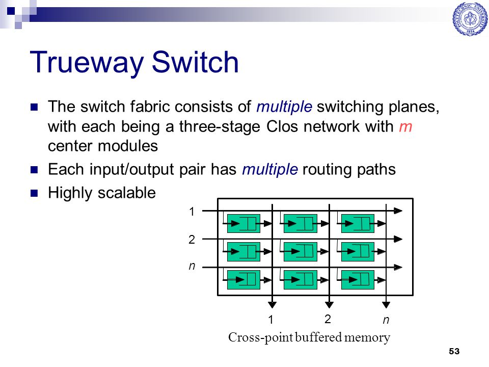 Trueway Switch The switch fabric consists of multiple switching planes, with each being a three-stage Clos network with m center modules.
