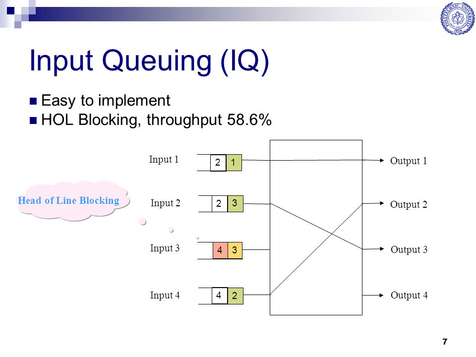 Input Queuing (IQ) Easy to implement HOL Blocking, throughput 58.6%