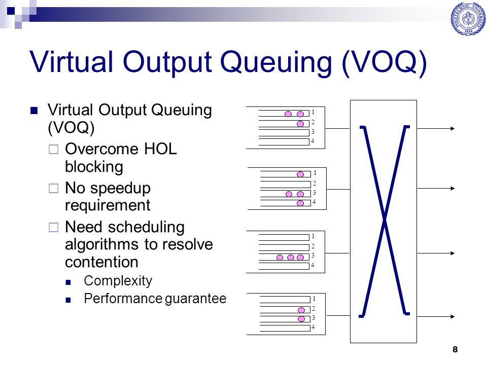 Virtual Output Queuing (VOQ)