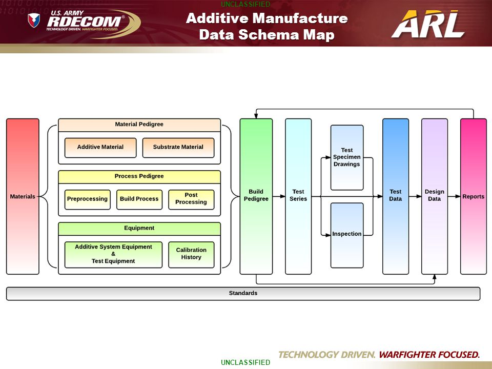 Additive Manufacture Data Schema Map