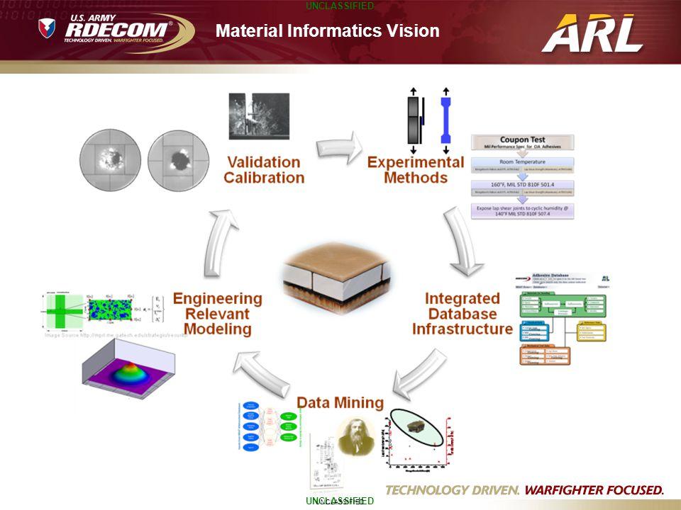 Material Informatics Vision