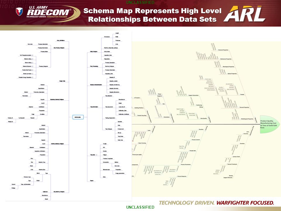 Schema Map Represents High Level Relationships Between Data Sets