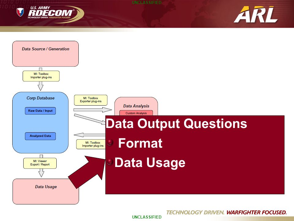Data Output Questions Format Data Usage