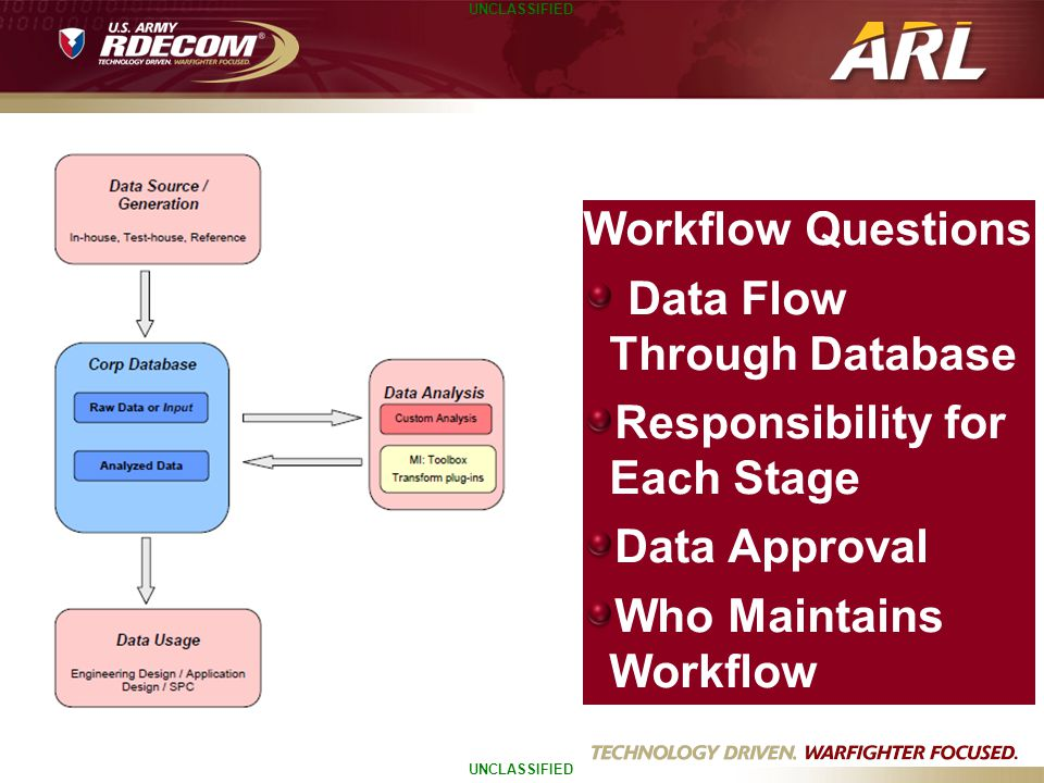 Workflow Questions Data Flow Through Database. Responsibility for Each Stage.