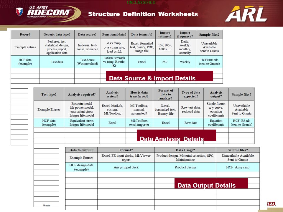 Structure Definition Worksheets