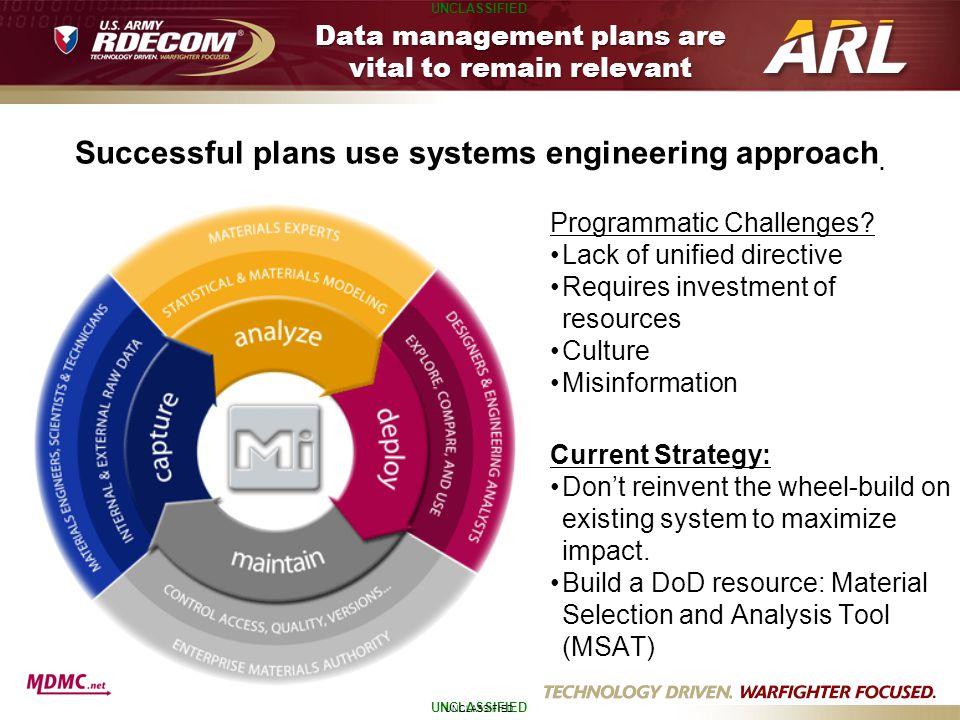 Data management plans are vital to remain relevant