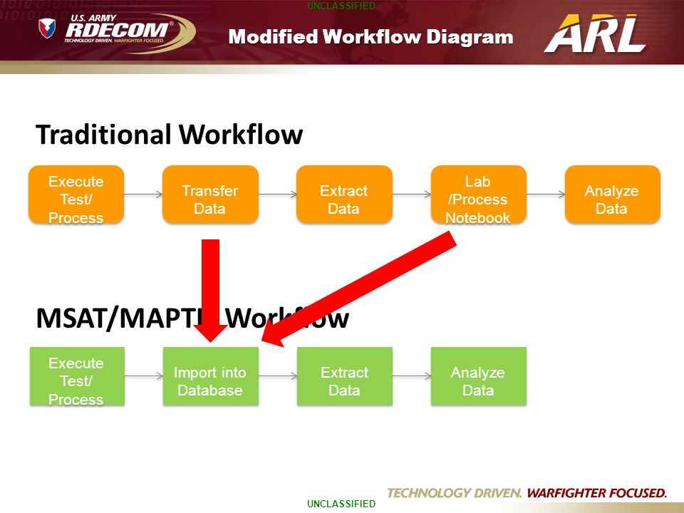 Modified Workflow Diagram