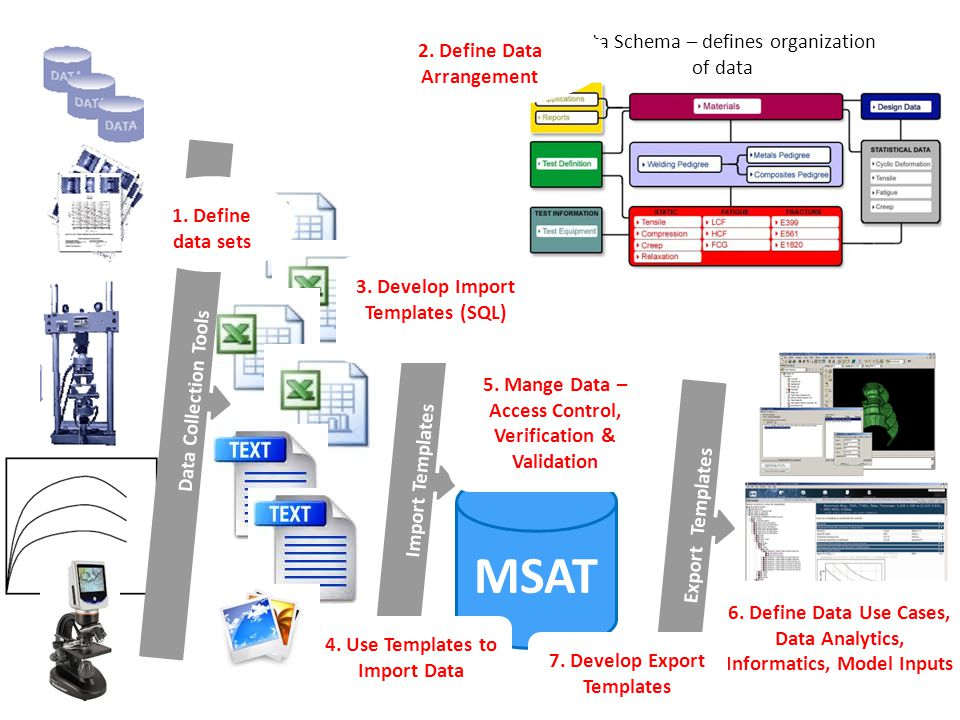 MSAT 2. Define Data Arrangement