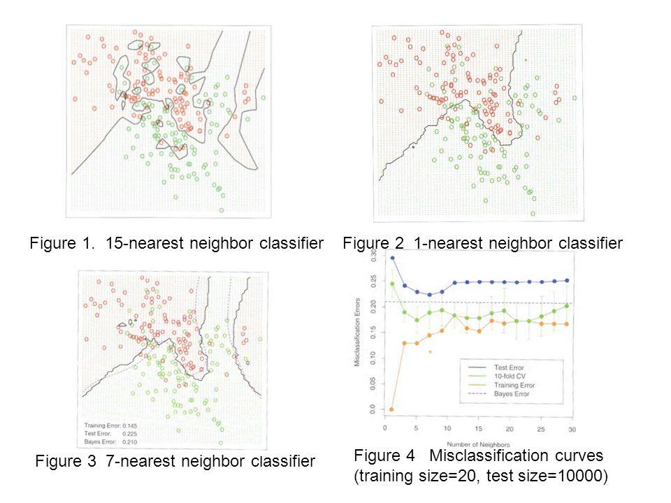 Figure 1. 15-nearest neighbor classifier