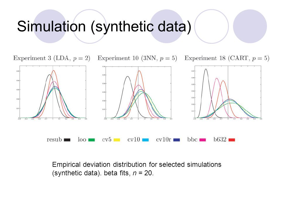 Simulation (synthetic data)