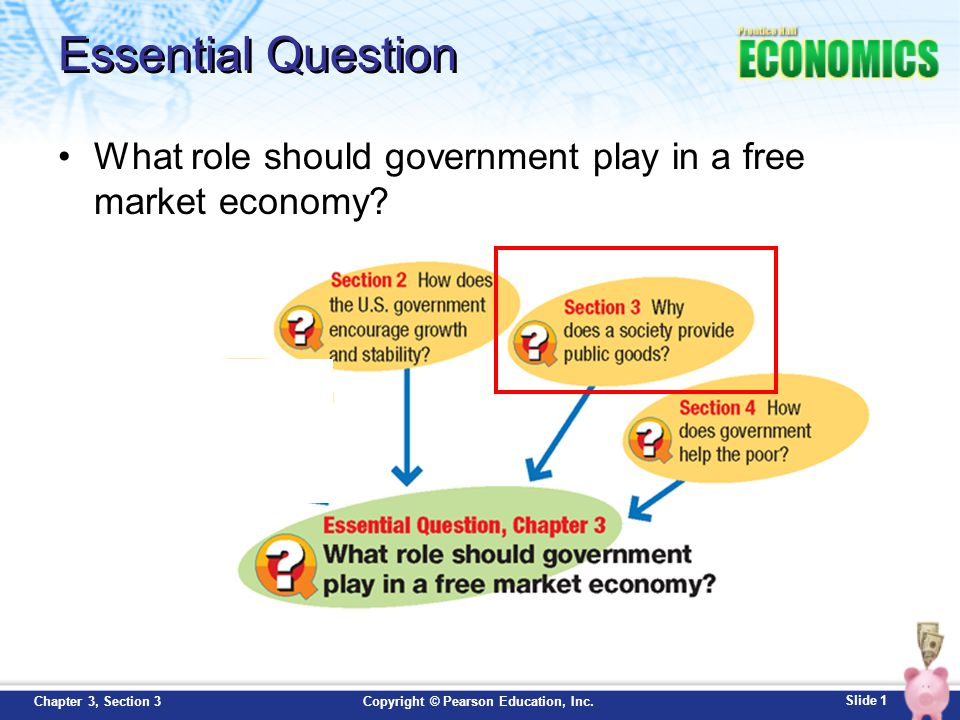 Essential Question What role should government play in a free market economy 1