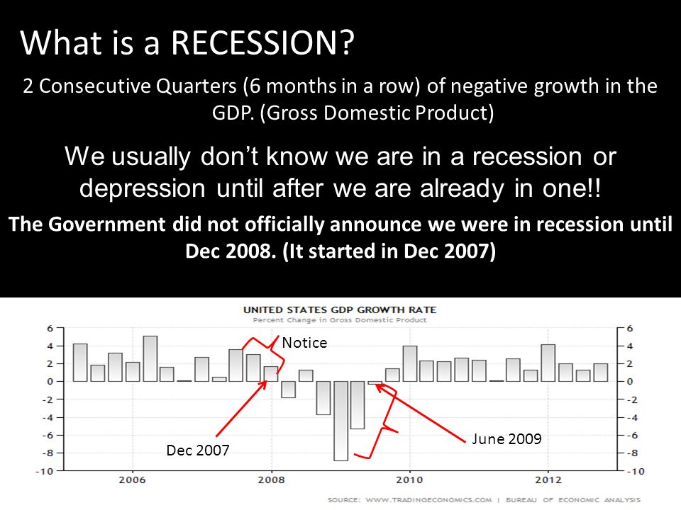 What is a RECESSION 2 Consecutive Quarters (6 months in a row) of negative growth in the GDP. (Gross Domestic Product)