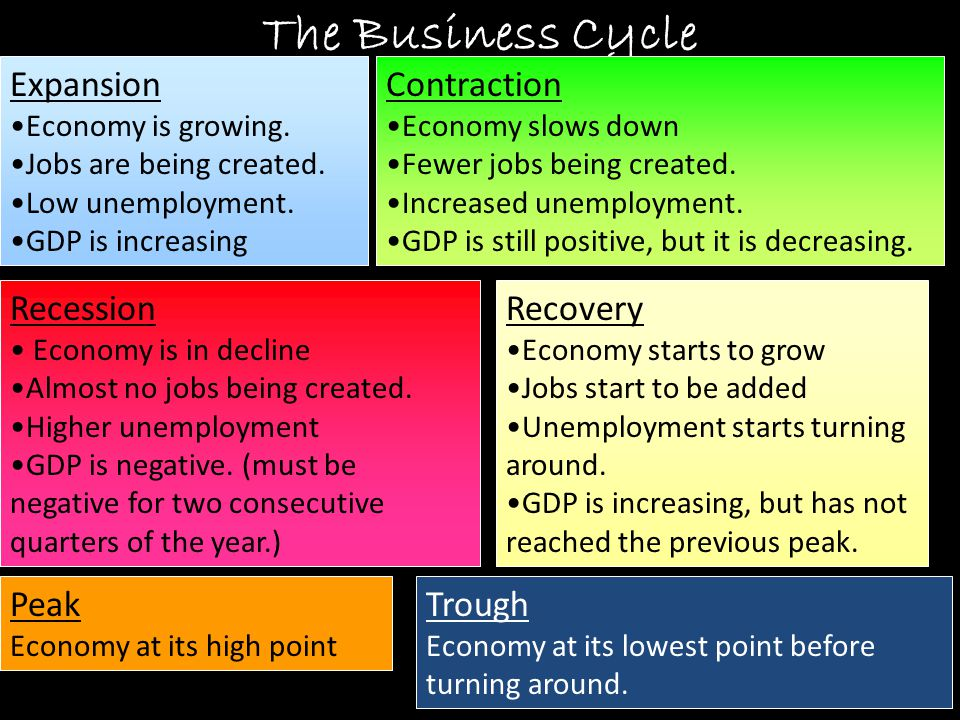 The Business Cycle Expansion Contraction Recession Recovery Peak