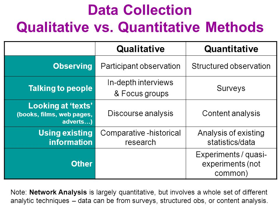Data Collection Qualitative vs. Quantitative Methods
