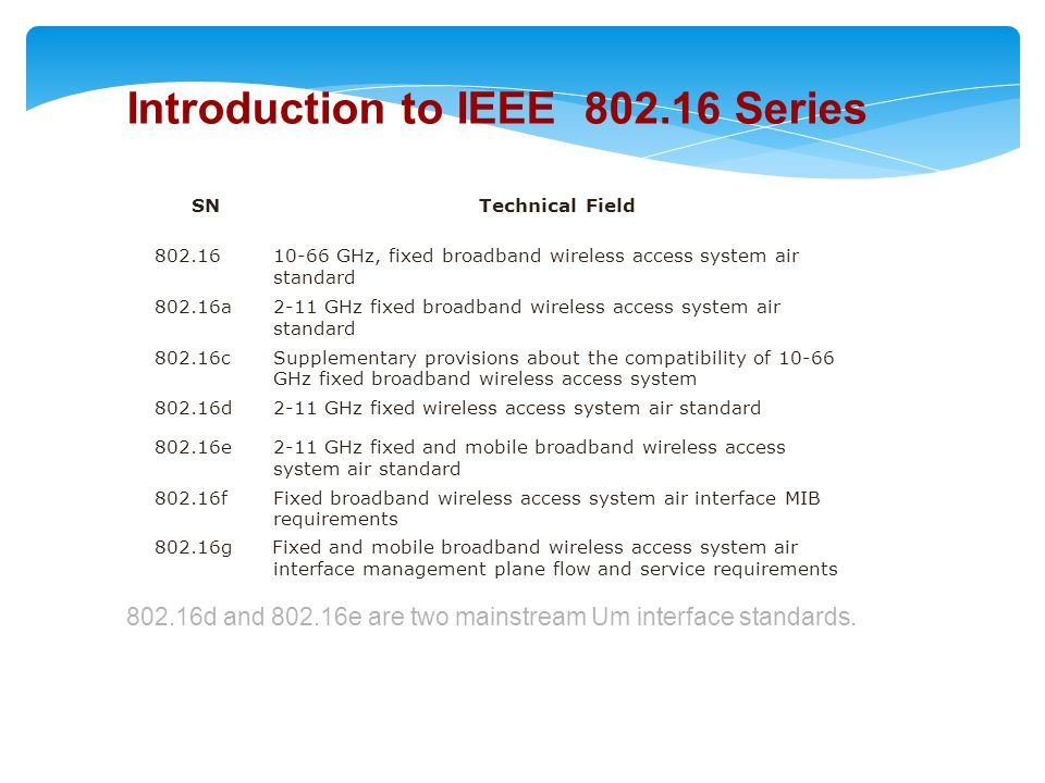 Introduction to IEEE 802.16 Series
