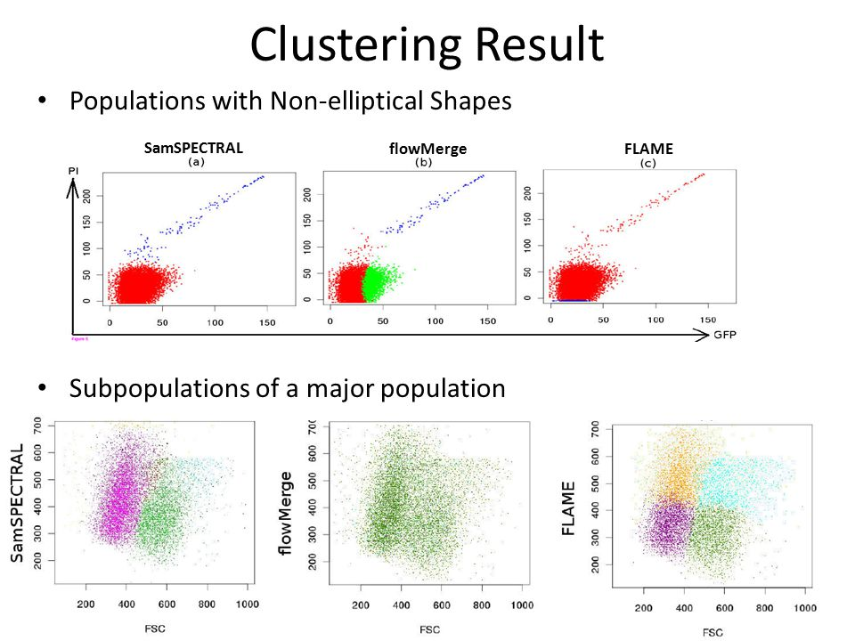 Clustering Result Populations with Non-elliptical Shapes