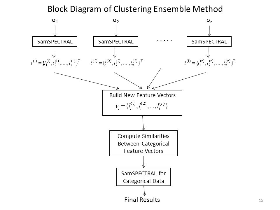Block Diagram of Clustering Ensemble Method