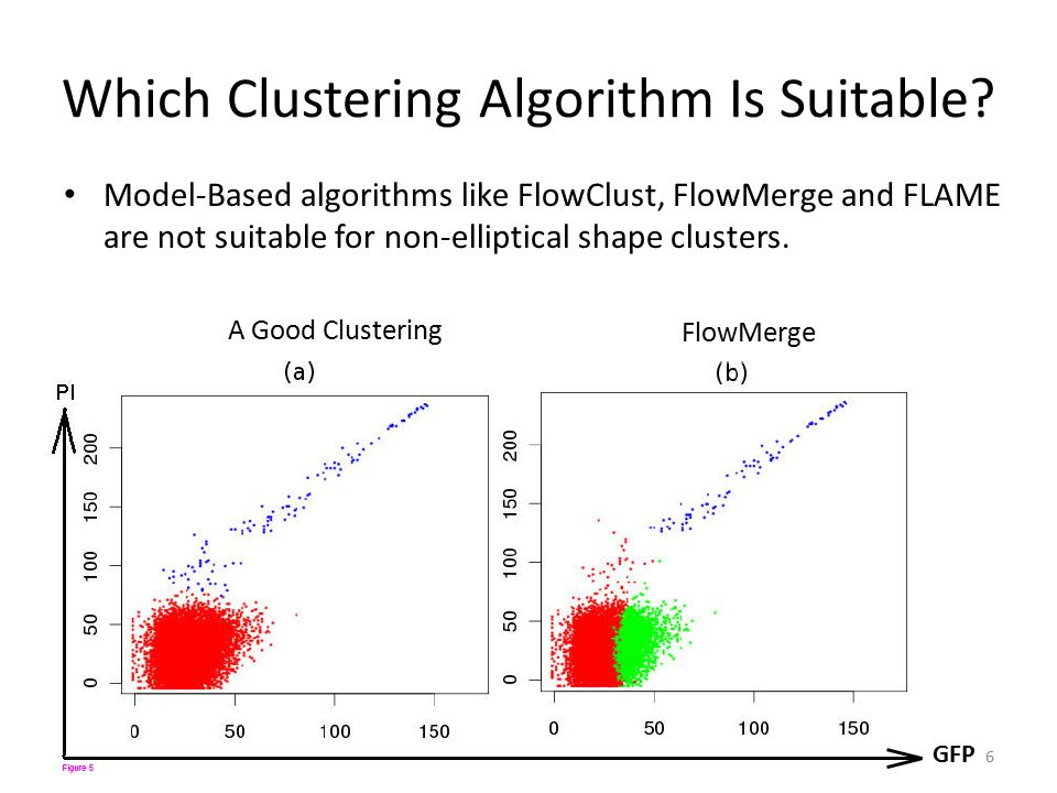Which Clustering Algorithm Is Suitable