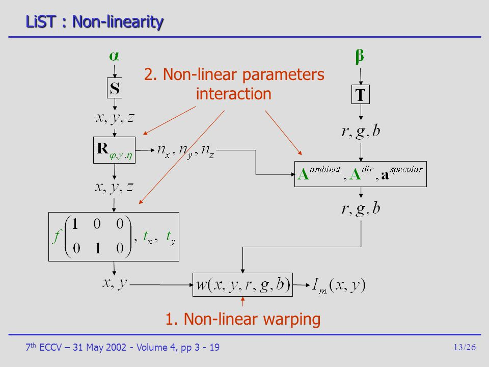 2. Non-linear parameters