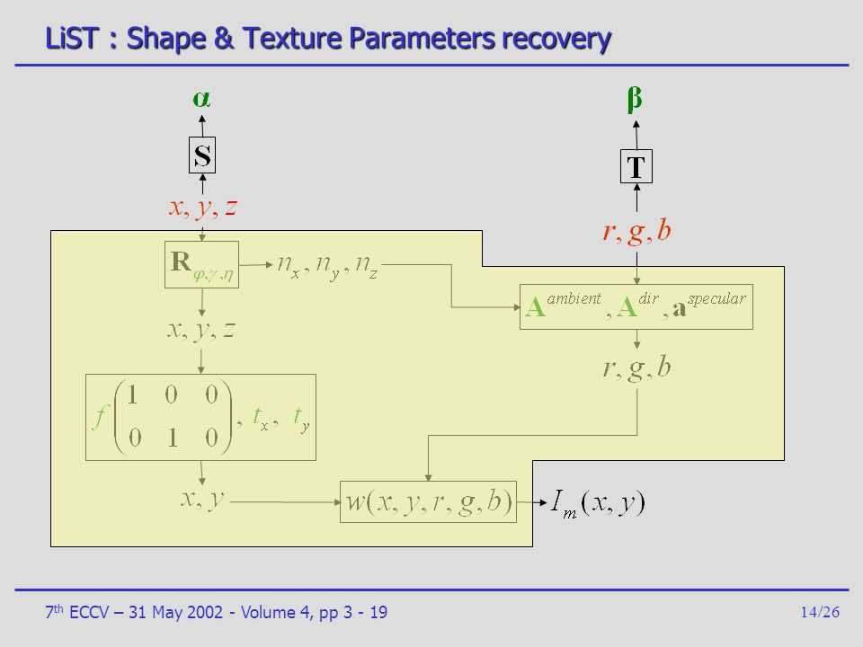 LiST : Shape & Texture Parameters recovery
