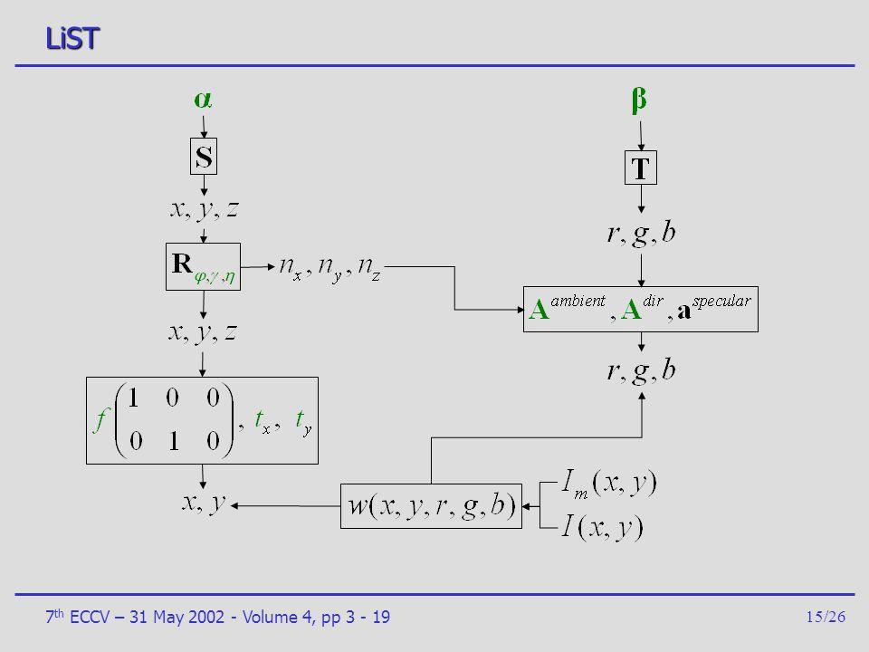 LiST 7th ECCV – 31 May 2002 - Volume 4, pp 3 - 19