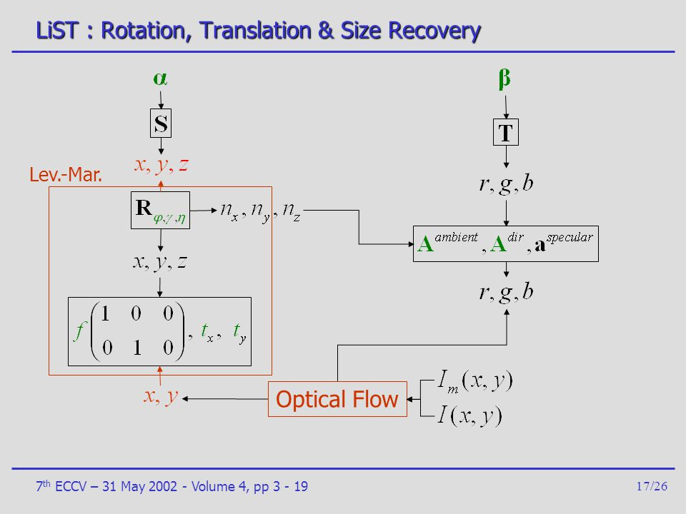 LiST : Rotation, Translation & Size Recovery