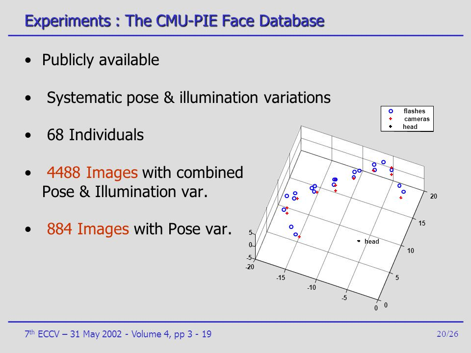 Experiments : The CMU-PIE Face Database