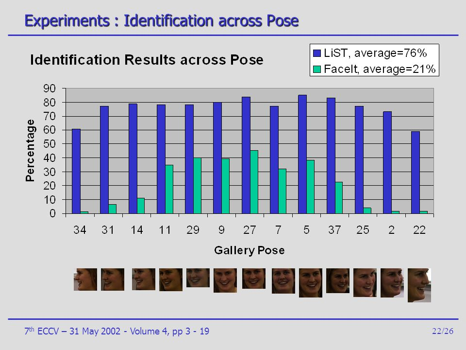 Experiments : Identification across Pose