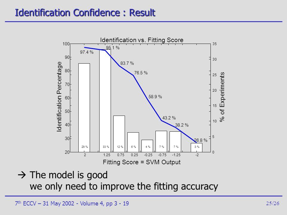 Identification Confidence : Result