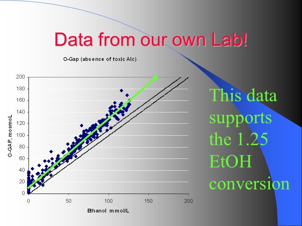 Data from our own Lab! This data supports the 1.25 EtOH conversion