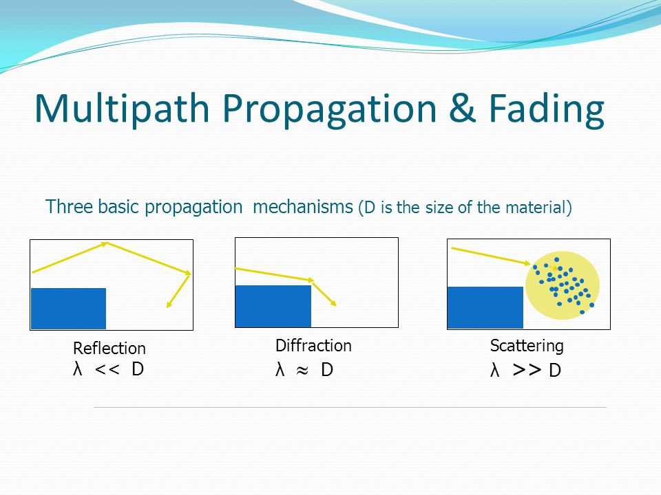 Multipath Propagation & Fading