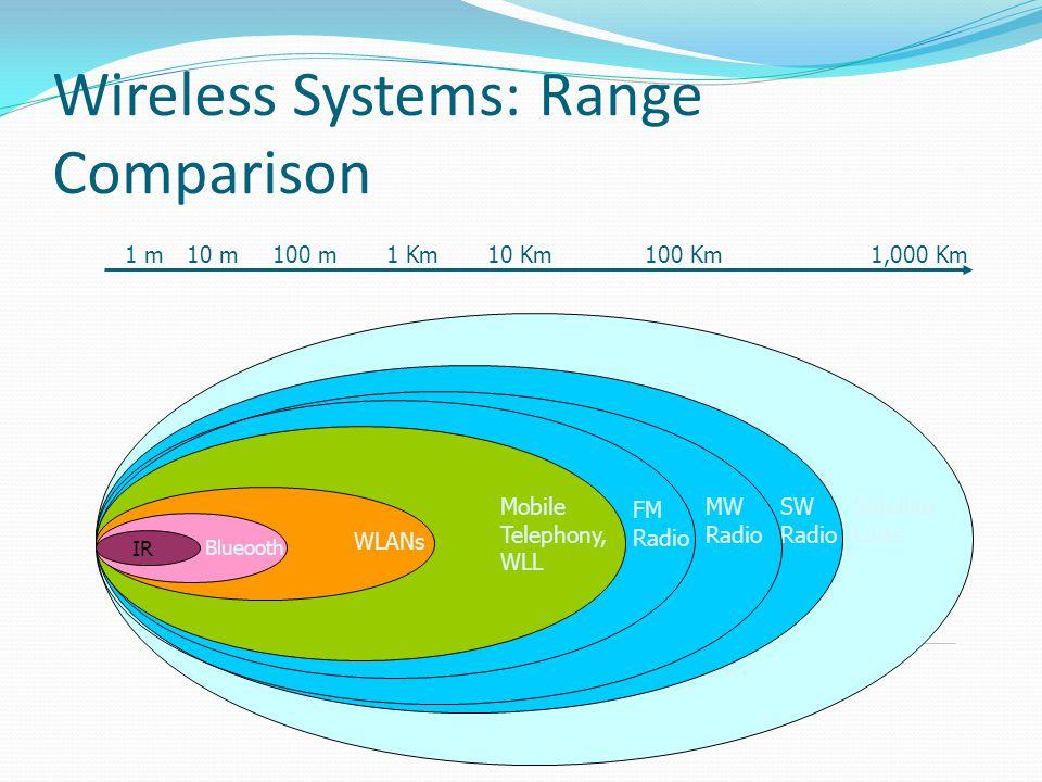 Wireless Systems: Range Comparison
