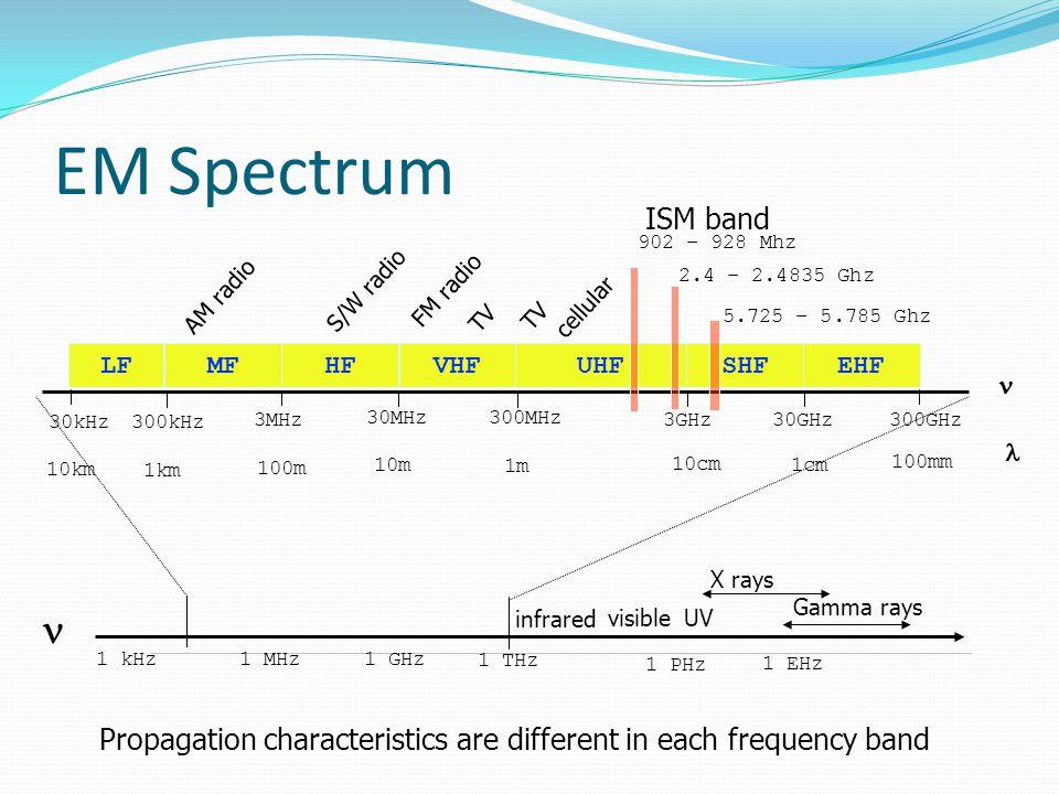 EM Spectrum 902 – 928 Mhz. 2.4 – 2.4835 Ghz. 5.725 – 5.785 Ghz. ISM band. AM radio. S/W radio.