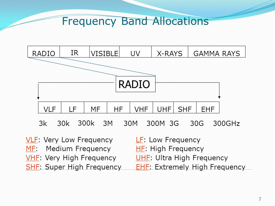 Frequency Band Allocations