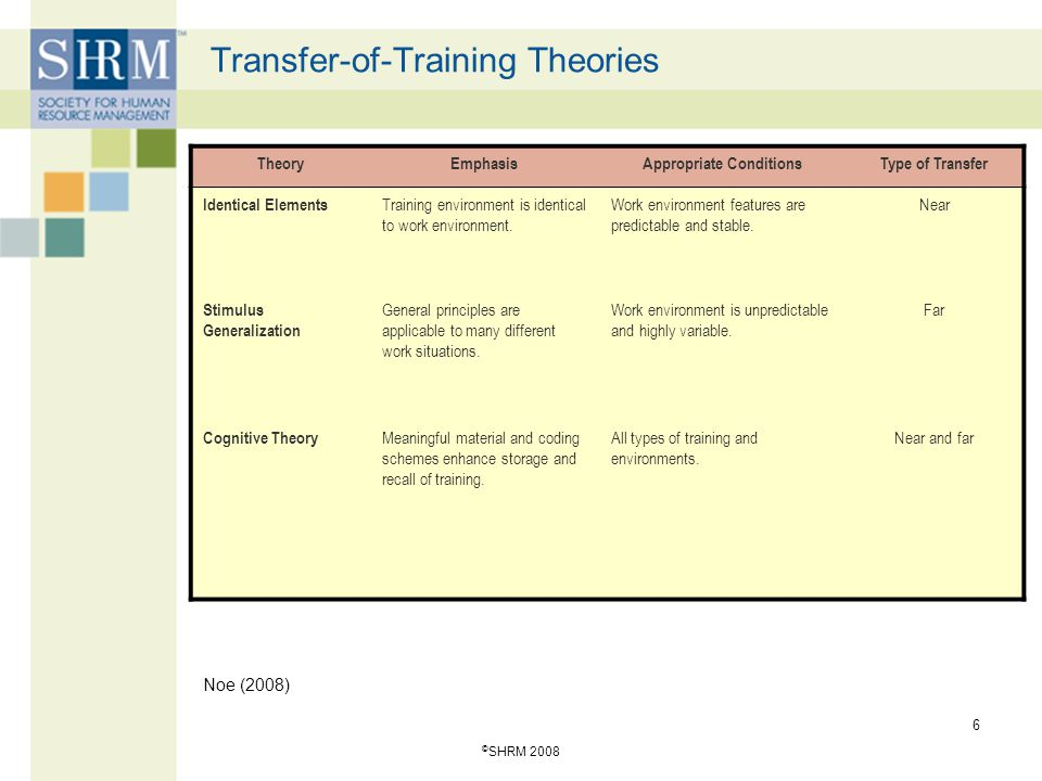 Transfer-of-Training Theories