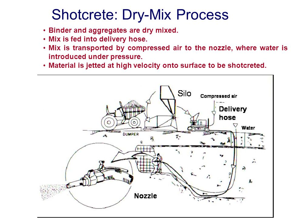 Shotcrete: Dry-Mix Process