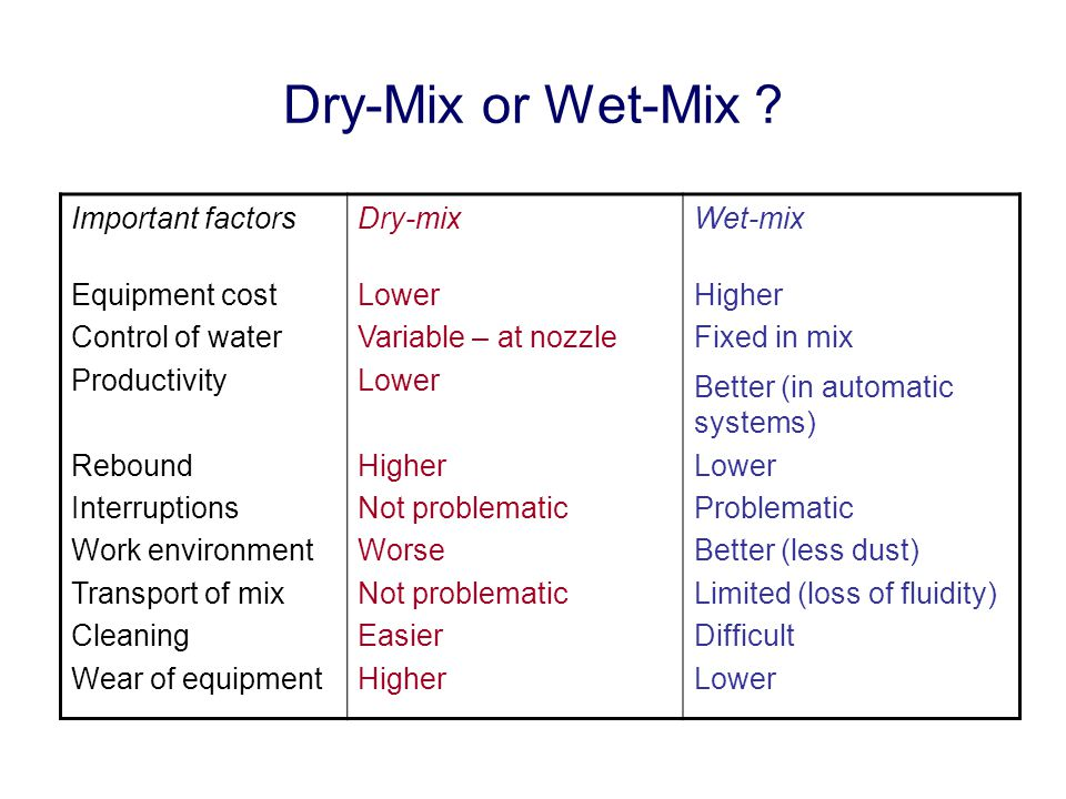 Dry-Mix or Wet-Mix Important factors Equipment cost Control of water