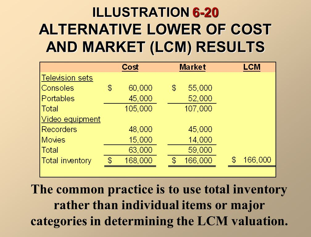ILLUSTRATION 6-20 ALTERNATIVE LOWER OF COST AND MARKET (LCM) RESULTS