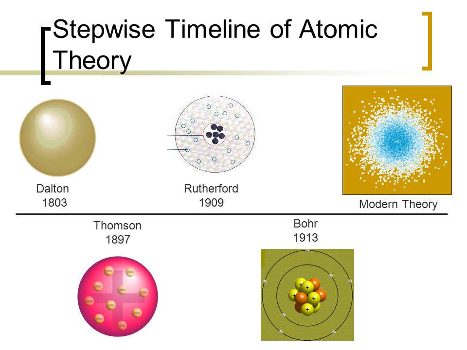 The Progress of the Atomic Structure