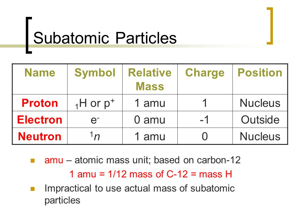 Unit 2 atomic theory chapter 4 11 2 unit test ppt for Table th position relative