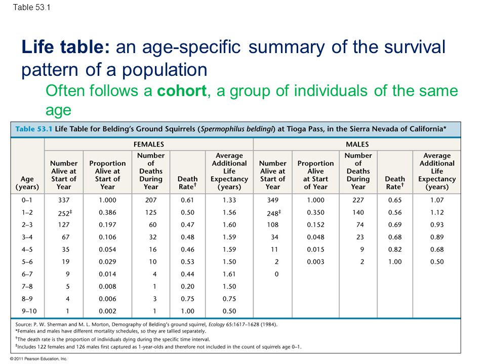 Table 53.1 Life table: an age-specific summary of the survival pattern of a population.