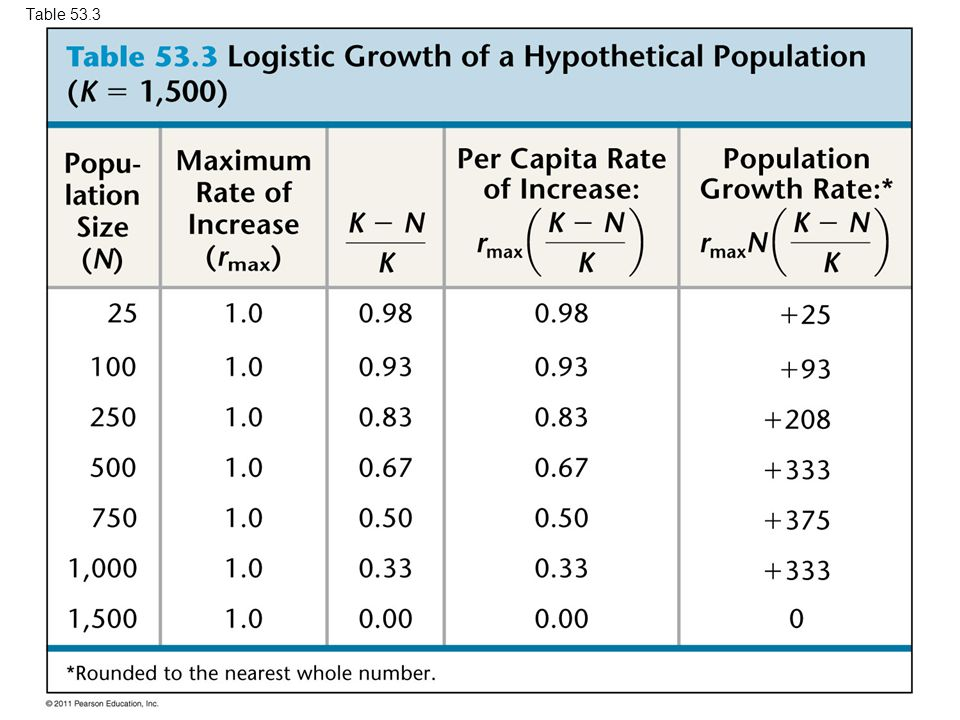 Table 53.3 Table 53.3 Logistic Growth of a Hypothetical Population (K = 1,500) 34