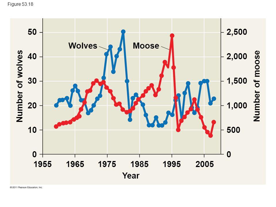 Figure 53.18 50. 40. 30. 20. 10. 2,500. 2,000. 1,500. 1,000. 500. Wolves. Moose. Number of wolves.