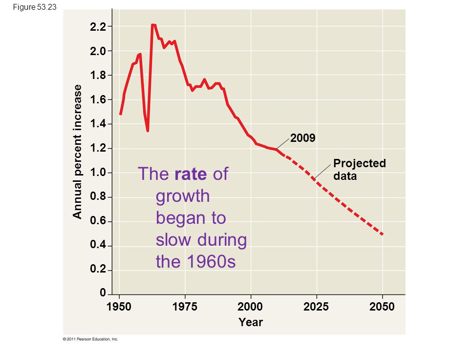 The rate of growth began to slow during the 1960s