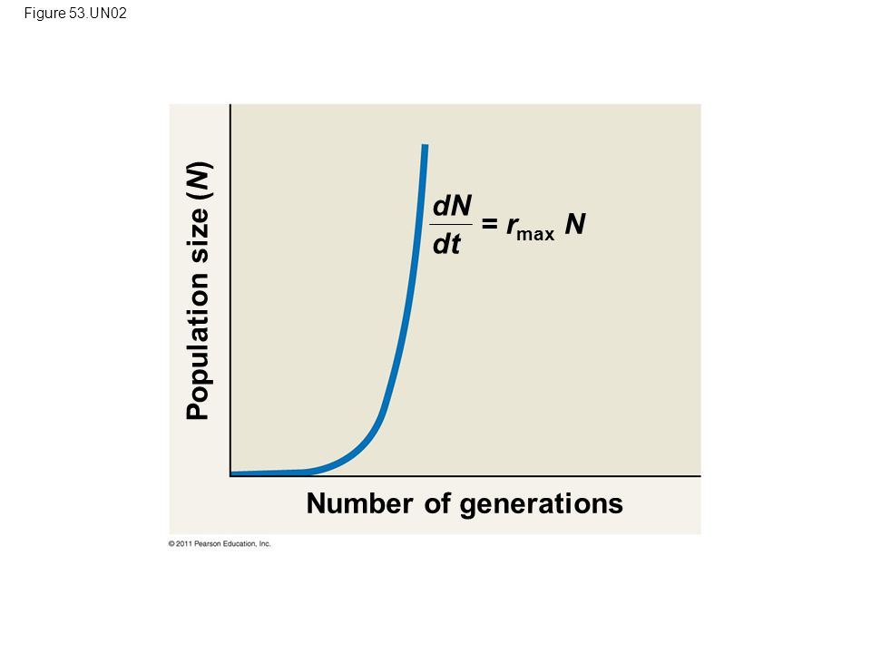 dN dt Population size (N) = rmax N Number of generations