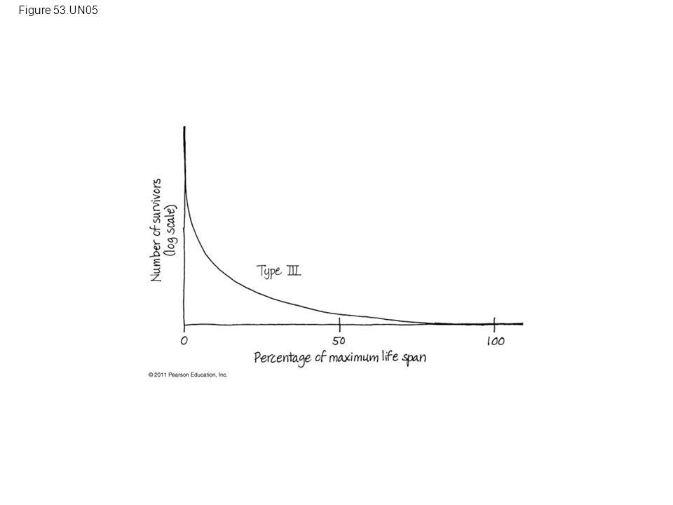 Figure 53.UN05 Figure 53.UN05 Appendix A: answer to Concept Check 53.1, question 1 80